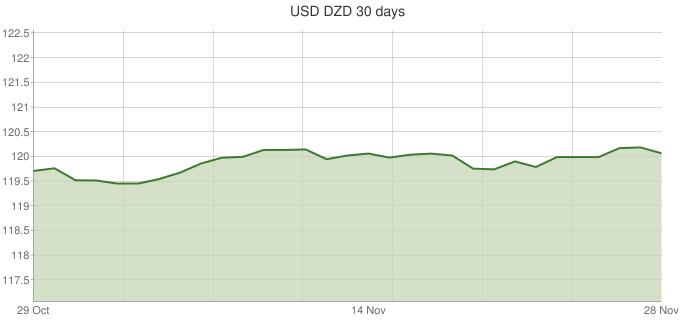 التحويل من الدولار الأمريكي إلى الدينار الجزائري أسعار الصرف و محول العملات سعر الدولار اليوم